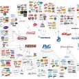"[Download this image in better resolution here] Many people probably saw this image that has been going around facebook, a visualization of our ""choice"" in food brands, tracking many smaller […]"
